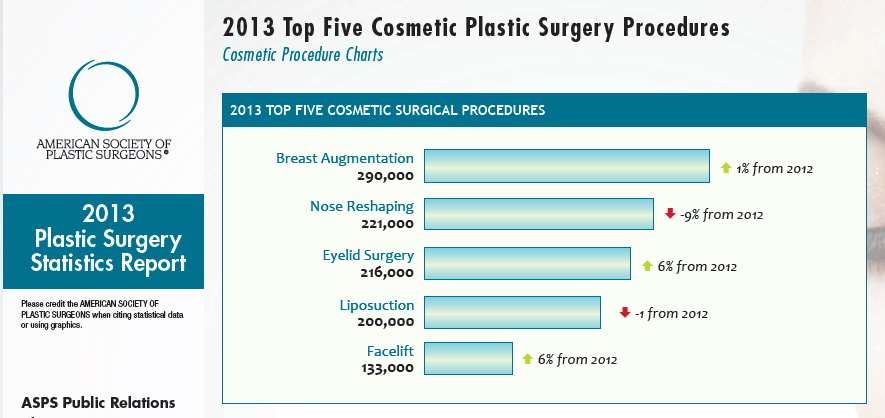 2013 ASPS Plastic Surgery Statistics Announced Today!