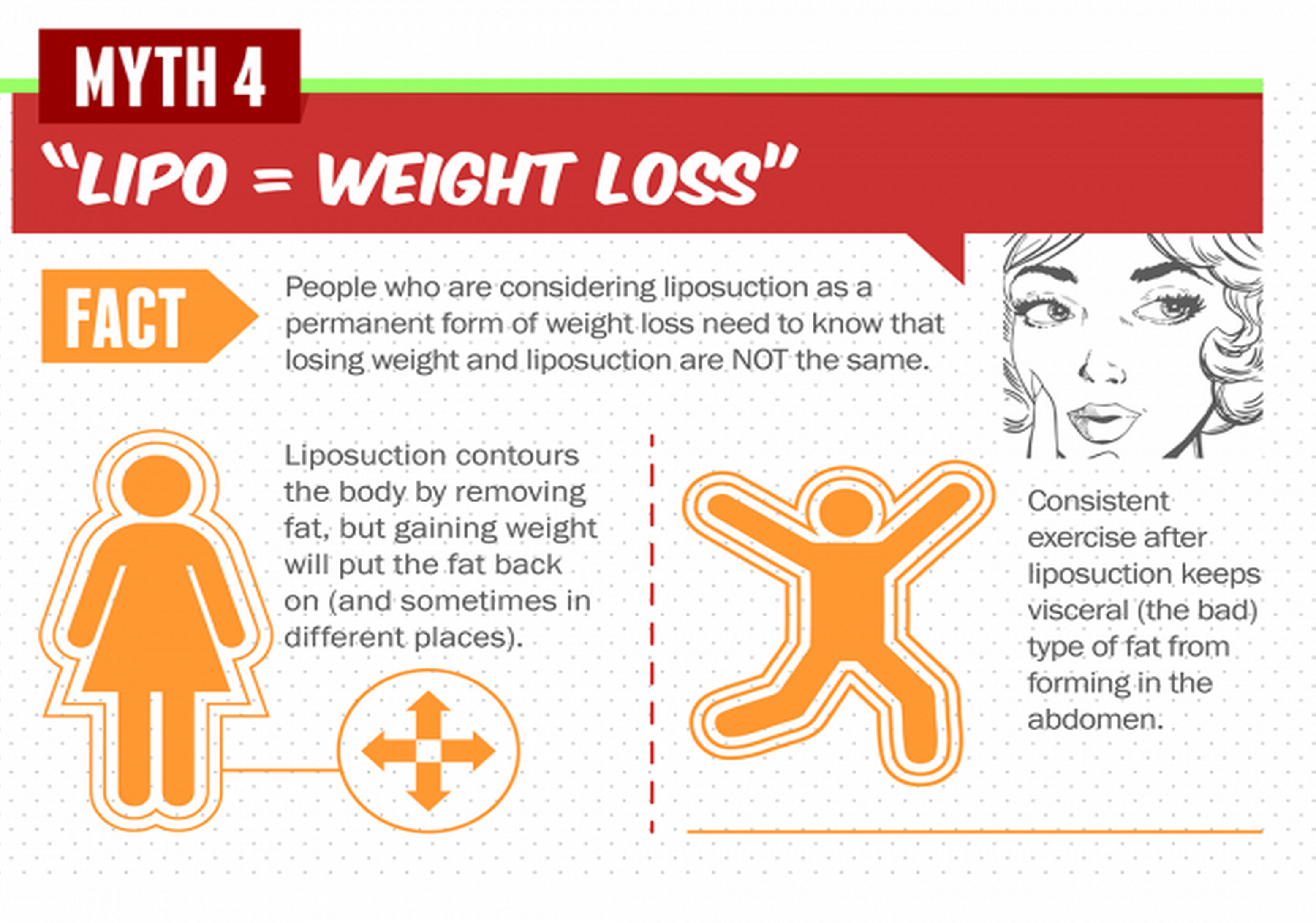 Plastic Surgery Myth #4: Liposuction = Weight Loss