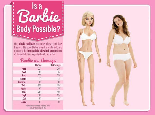 barbies-unrealistic-measurements