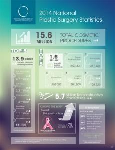 2014-plastic-surgery-statistics-infographic-1-231x3001
